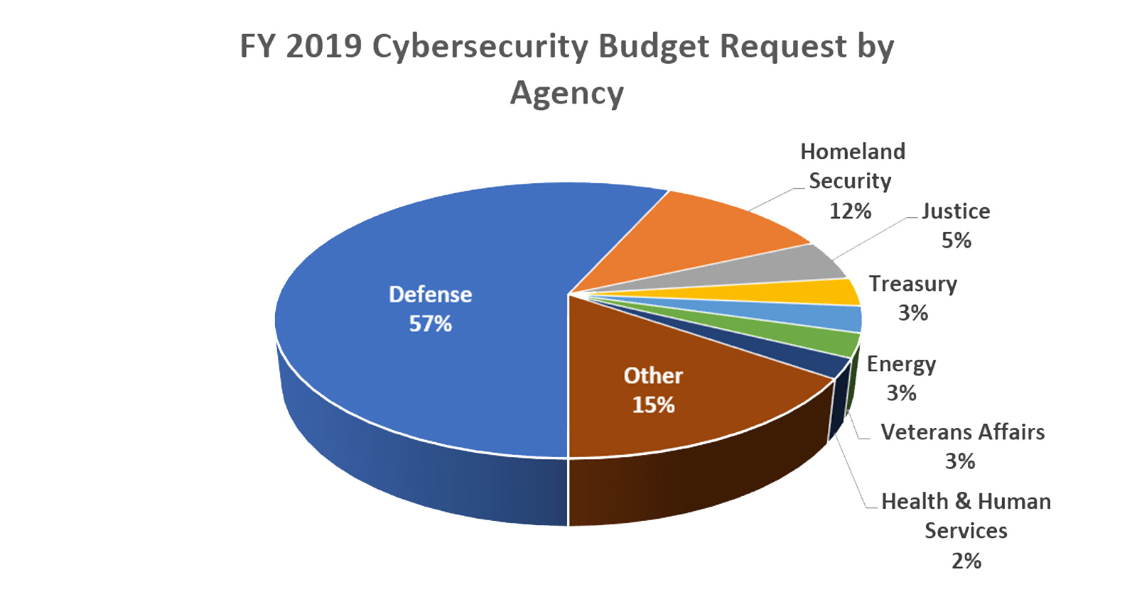 Federal Funding for Cybersecurity   Taxpayers for Common Sense