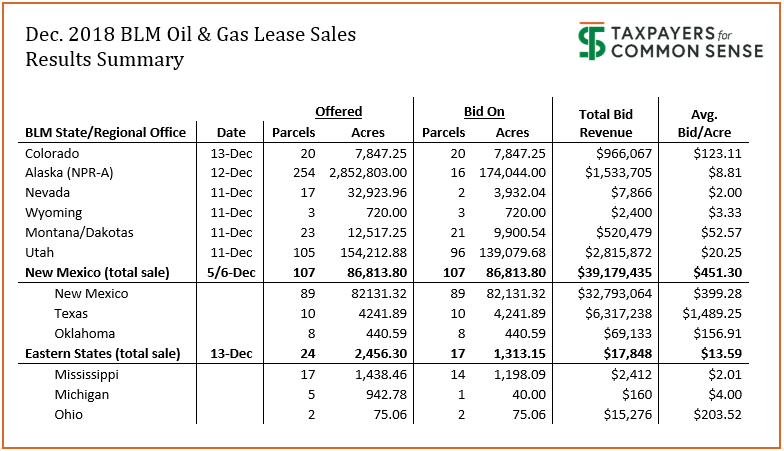 Table with Dec. 2018 BLM Oil & Gas Lease Sales Results Summary Data