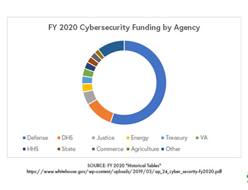 Rolling AnalysisCybersecurity Spending Across Federal Agencies$17.4 billion is likely just the tip of the spending iceberg.