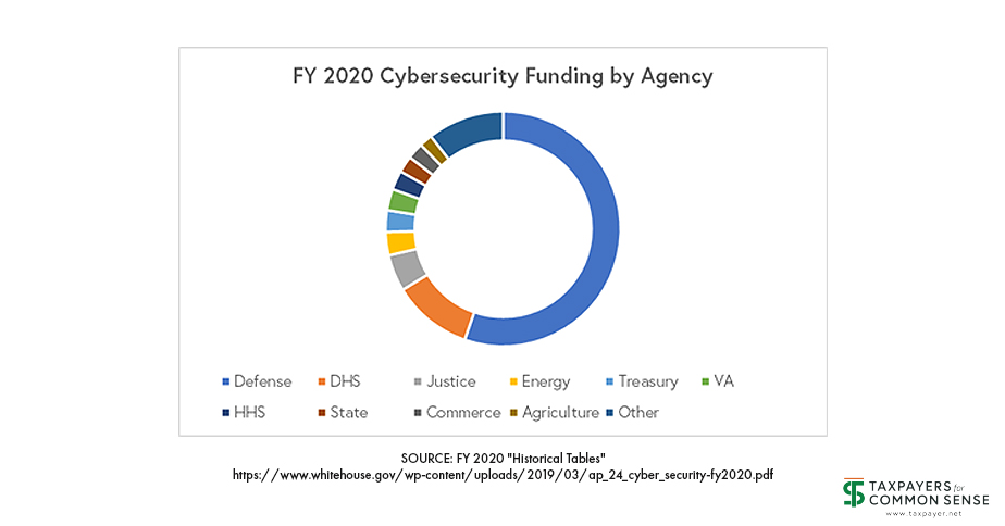 Had Enough Of Federal Underfunding Of >> Cybersecurity Spending Across Federal Agencies Taxpayers For
