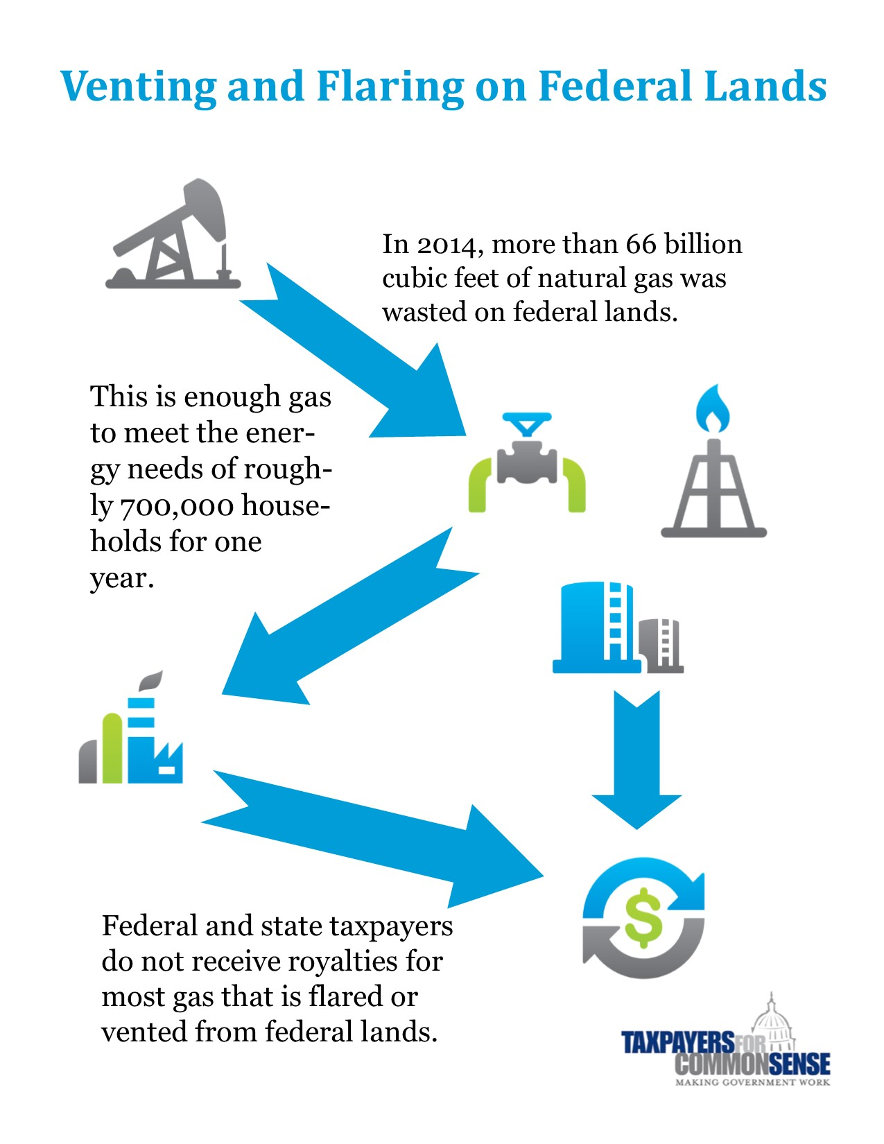 New rule for venting and flaring could reduce wasted gas increase please visit the tcs resource page venting and flaring of natural gas on federal lands or download the materials below for more information geenschuldenfo Choice Image