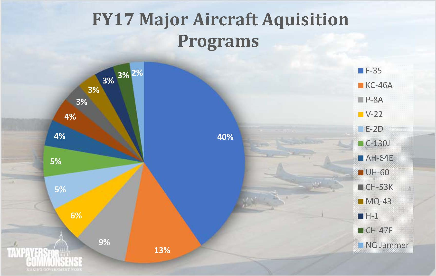 The presidents fy2017 budget tcs analysis taxpayers for let that sink in for a minute just the f 35 is 40 of all the investment the pentagon is putting into major aircraft programs for the future nvjuhfo Gallery