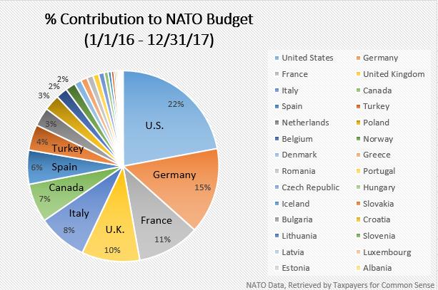 Image result for nato budget 2017