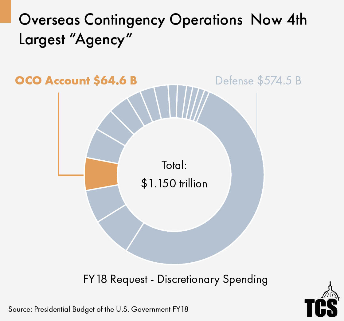 Fy18 president trumps first full budget live analysis as the department of defenses overseas contingency operations oco account has become part of the fabric of pentagon spending weve been tracking the size nvjuhfo Images