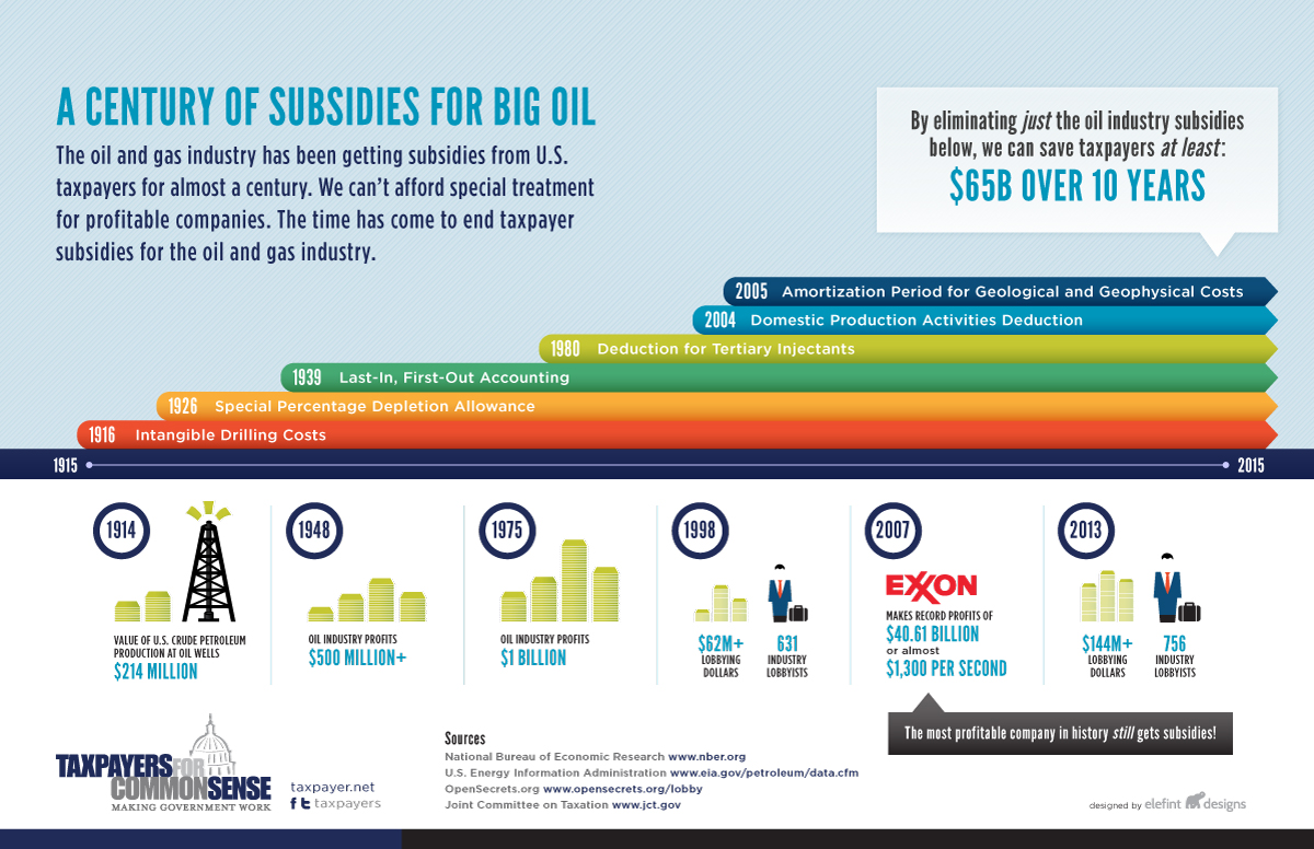 A Century of Subsidies for Oil and Gas Industry infographic