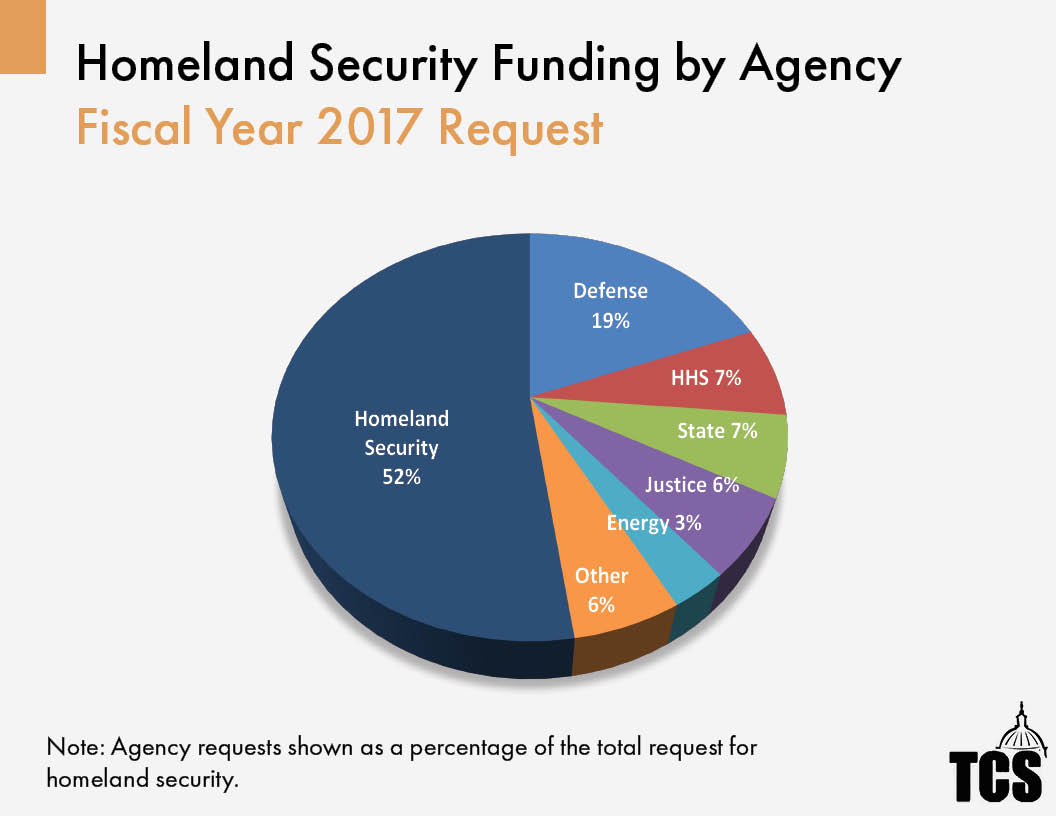 Fy18 president trumps first full budget live analysis unlike most other types of government spending funding for homeland security isnt easily tracked or fully documented the same is true for cybersecurity nvjuhfo Choice Image